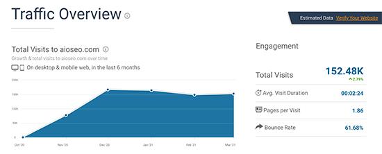 Captura de pantalla de la descripción general del tráfico de SimilarWeb