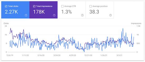 Datos de tráfico del sitio web de Google Search Console
