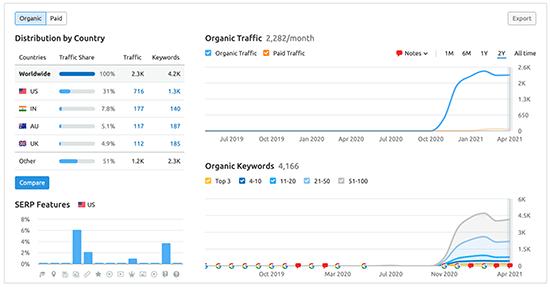 Estadísticas de descripción general del dominio SEMRush