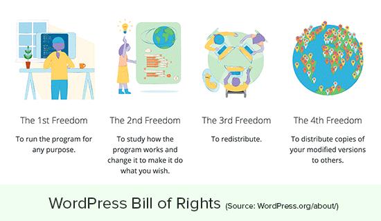 Libertades y derechos de WordPress